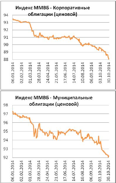 Совет директоров Банка России 31 октября 2014 года принял решение повысить ключевую ставку до 9,50% годовых, говорится в пресс-релизе ЦБ
