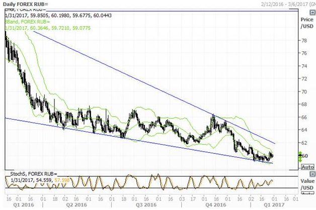 Рубль и доллар пребывают в турбулентности
