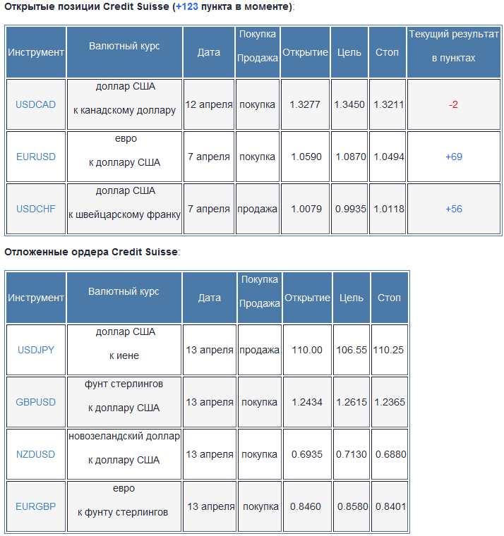 Credit Suisse: торговые сигналы