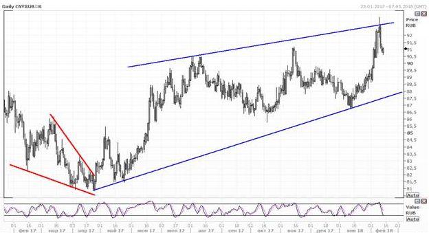 Валютная пара CNY/RUB выросли по итогам недели