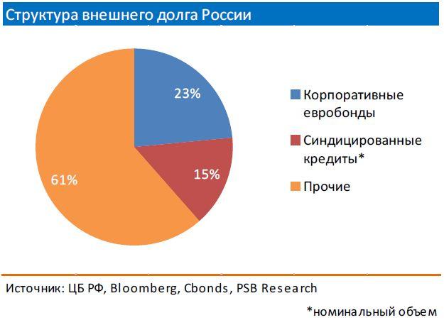 Рейтинговая лихорадка: Moody's не удержалось - рейтинг РФ спекулятивный