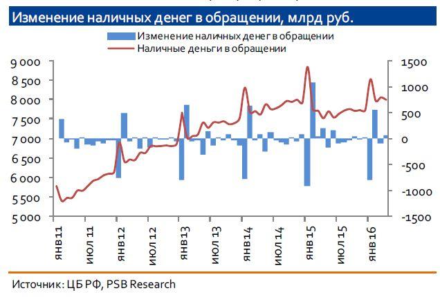 Избыток ликвидности в банковской системе - миф или реальность?