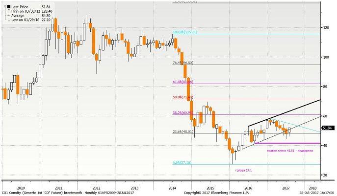 Нефтяной рынок  в июле показал явное улучшение конъюнктуры