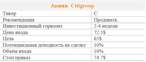 Акции C. Рекомендация - ПРОДАВАТЬ