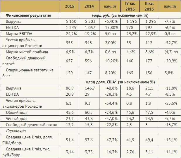 Роснефть отчиталась об итогах трудного 2015 года