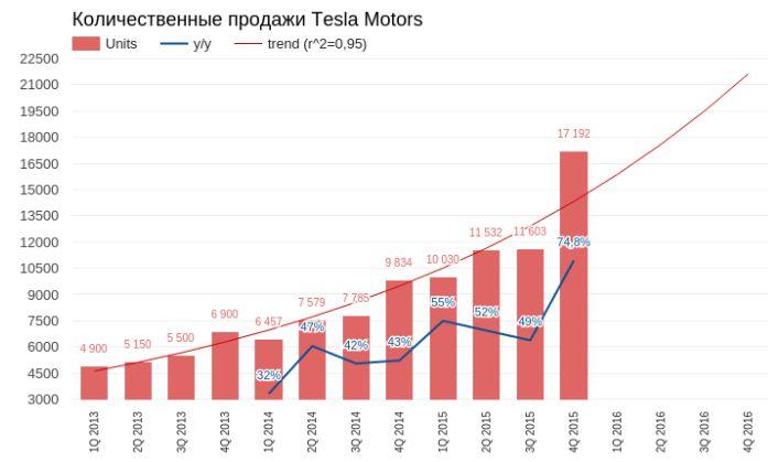 Tesla: конец мечты?