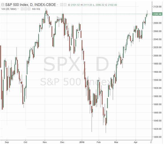 Квантовые фонды могут поддержать текущий рост рынка