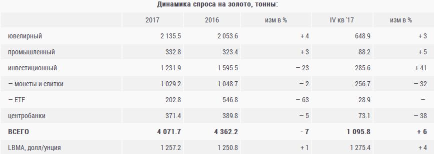 Профицит золота в 2017 году вырос на 18%