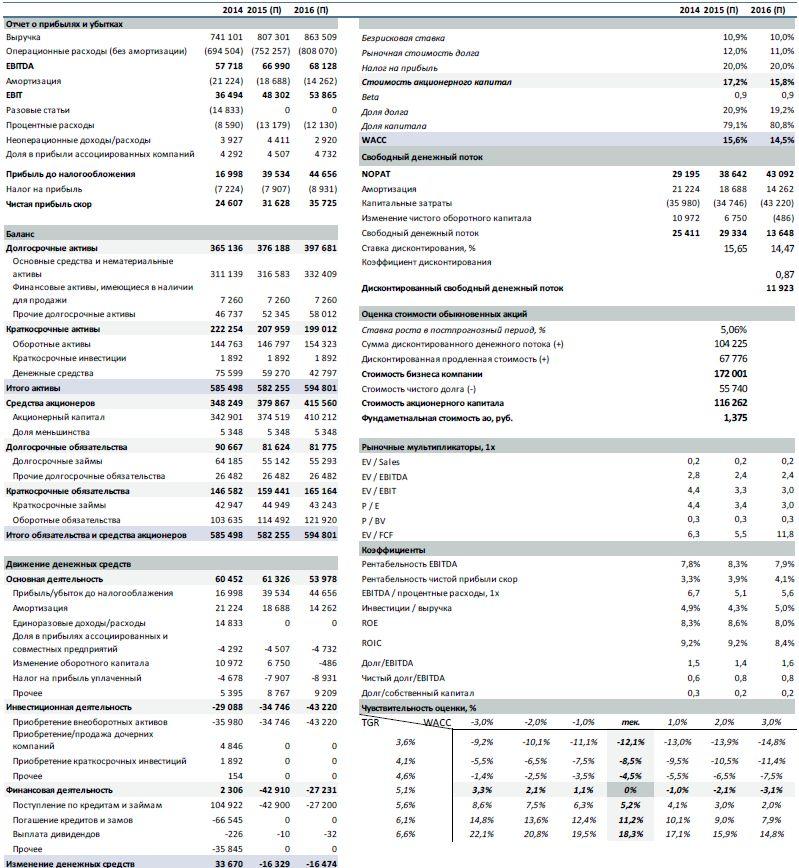 Интер РАО  Прогноз результатов за 2015 г.