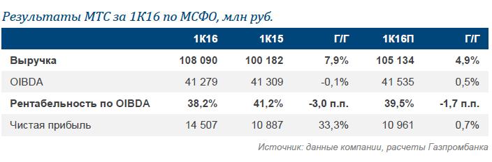 МТС: отчет за 1К16. Сильный рост выручки и снижение рентабельности - в рамках ожиданий. Прогноз на 2016 г. вновь подтвержден