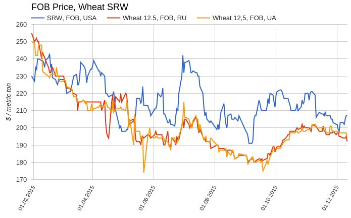 Пшеница получила шанс зазеленеть