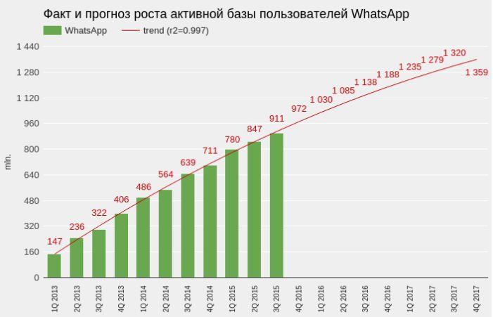 Facebook решил дальнейшую судьбу WhatsApp