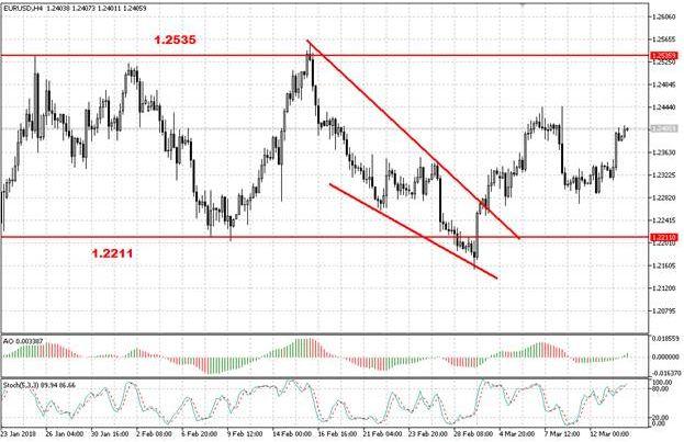 Европейская валюта возобновила восходящее движение