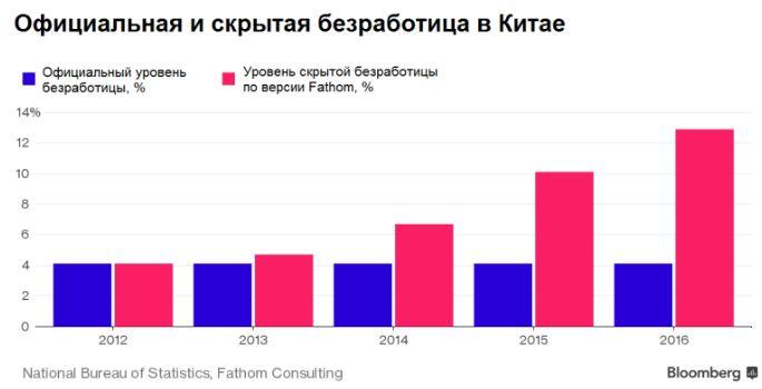 Безработица в Китае втрое выше официальных данных