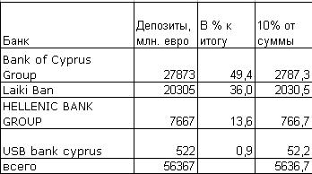"""Великая """"стрижка"""" депозитов на Кипре"""