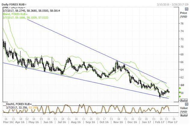 Рубль настроен на консолидацию