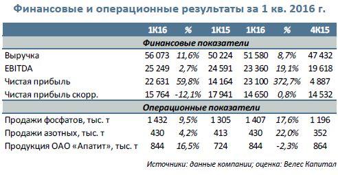 ФосАгро  Результаты 1 кв. 2016 г.