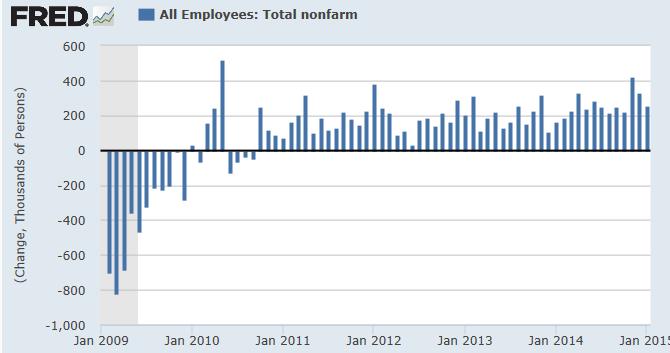 Трейдеры ожидают роста ставок в сентябре после январских данных по занятости
