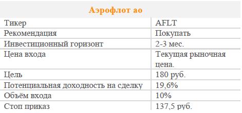 Акции Аэрофлот ао. Рекомендация - Покупать