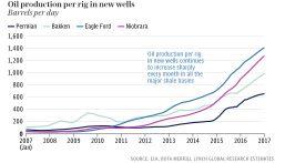 Восстановление нефтяных цен под угрозой: Американские сланцевики путают карты ОПЕК