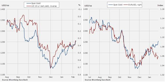 Ралли на рынке драгоценных металлов продолжается, пока динамика нефти остается неуверенной