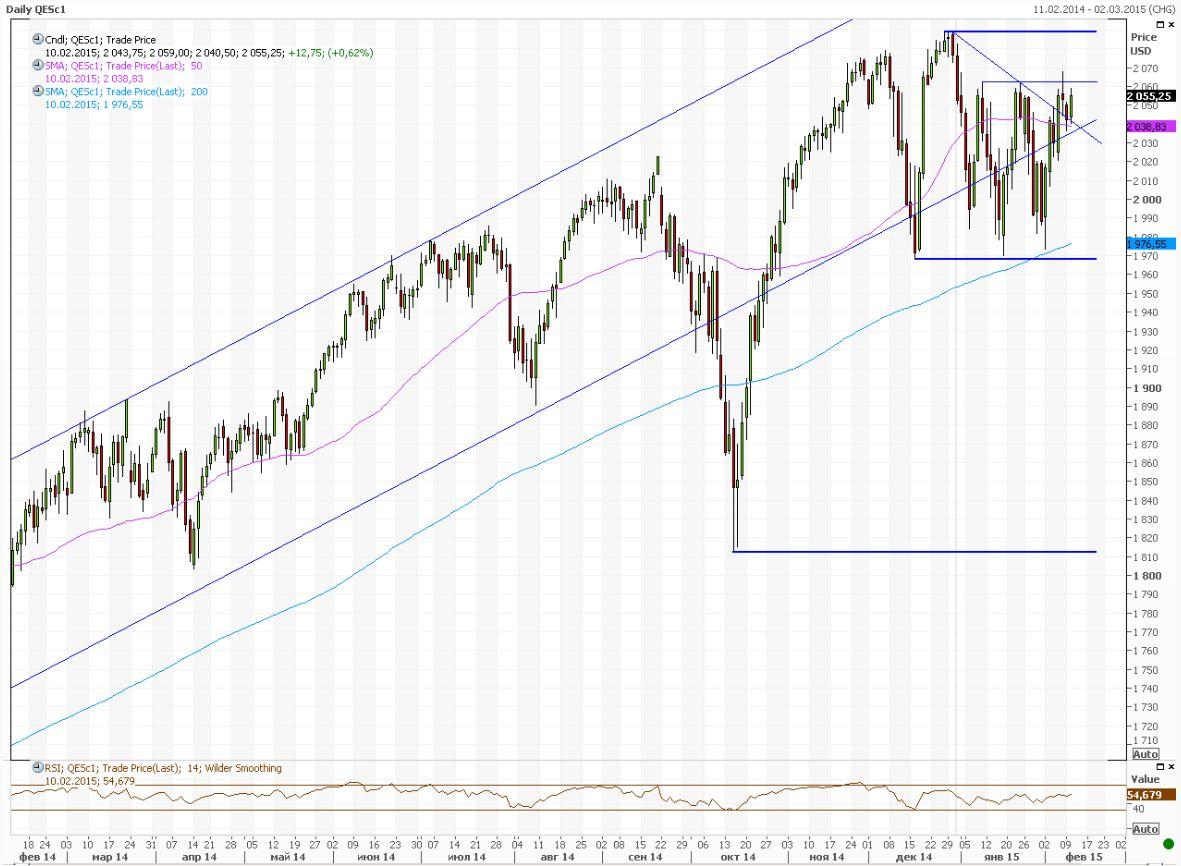 Внешний фон внушил оптимизм американским инвесторам