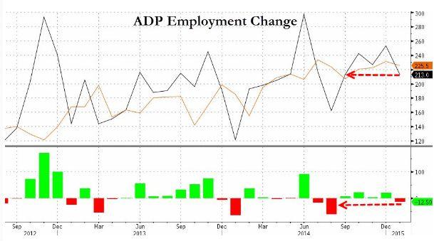 Отчет по занятости от ADP не вдохновил американских инвесторов