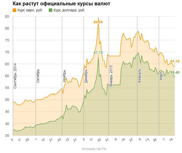 Почему растет курс доллара сегодня в украине