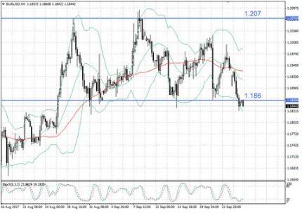 События в Германии повергли евро в уныние