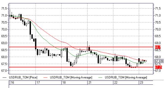 Рубль — торги в диапазоне