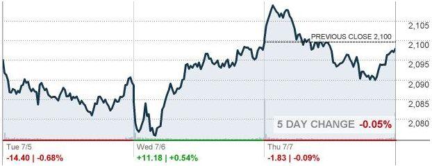 Фондовый рынок США в четверг практически не изменился. Аналитики ждут роста