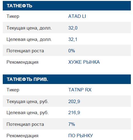Татнефть: вероятен нулевой СДП в 2016 г., как и в 4К15. Рекомендация изменена до «ХУЖЕ РЫНКА»
