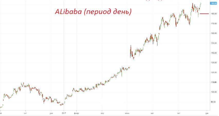 Покупка акций «Alibaba (BABA)»