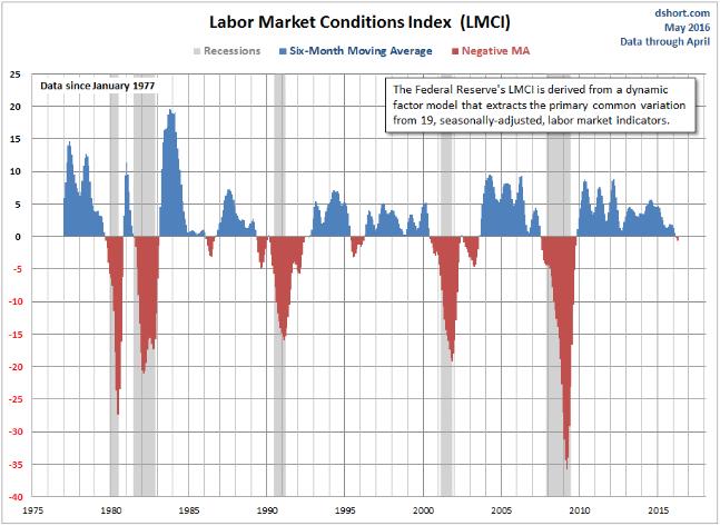 LMCI: От официального начала второй волны суперкризиса США отделяют от 0 до 13 месяцев