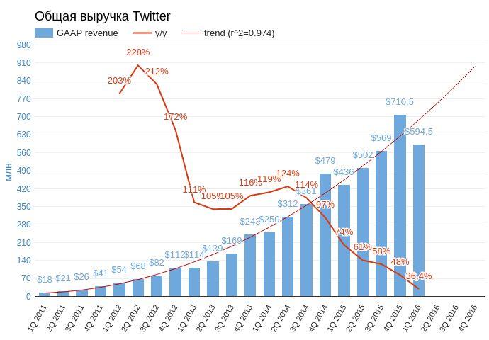 Twitter остается только уповать на будущее