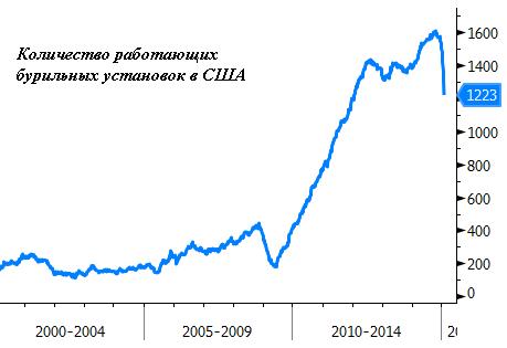 Количество нефтяных вышек, работающих в США, стремительно сокращается