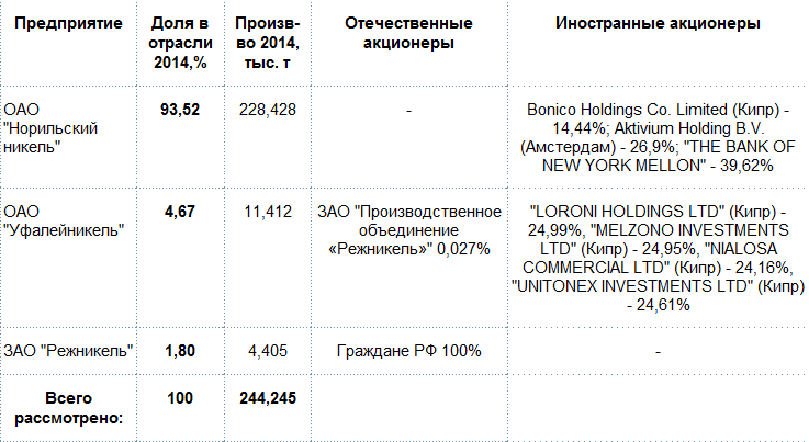 Кто владеет российской металлургией?