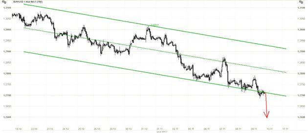 Евро под давлением