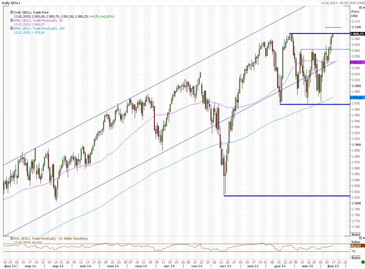 Фьючерс на S&P 500 штурмует исторический максимум