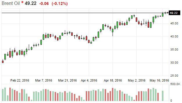 На нефтяном рынке больше нет избытка предложения. Цена на нефть растет