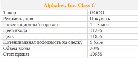 Акции Alphabet Inc. Class C. Рекомендация - ПОКУПАТЬ