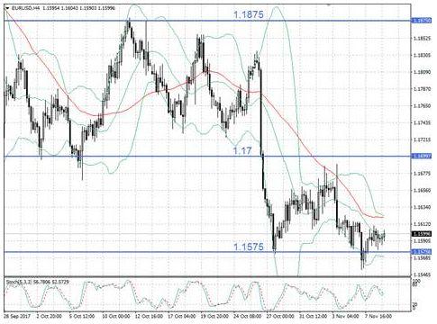 EUR/USD в режиме консолидации