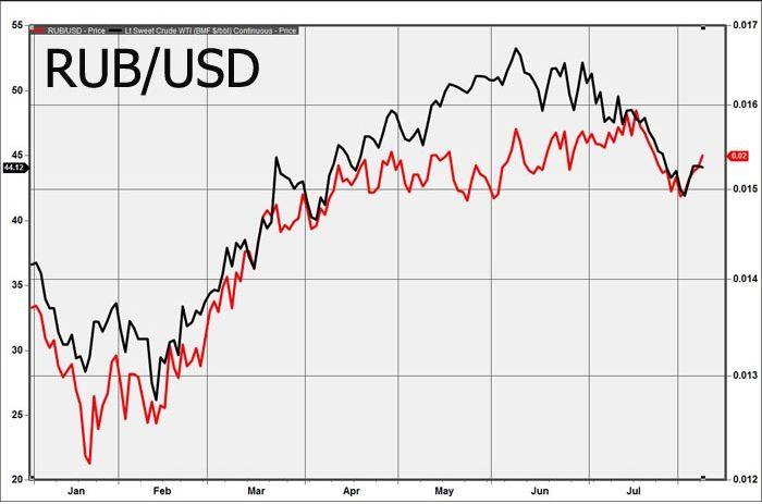 Российский рубль растет в цене благодаря дорожающей нефти