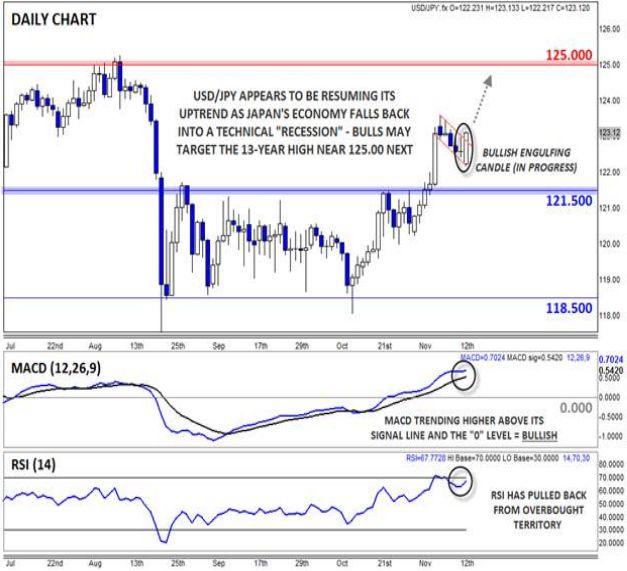 Япония скатывается к рецессии, быки пары USD/JPY могут нацелиться на 13-летний максимум порядка 125.00   Обновлено 16.11.2015 11:05:51 AM Автор Мэт Велл