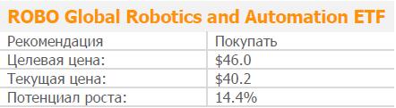 ROBO Global Robotics and Automation ETF – с роботами не шутят
