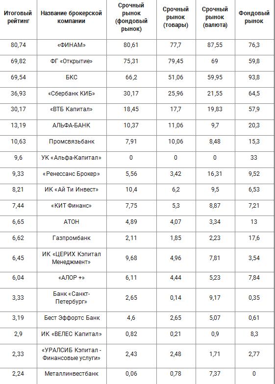 Рейтинг биржевых брокеров по итогам октября 2017 года