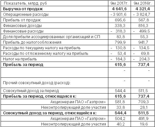 Сообщение Газпрома о финансовых результататах за 9 м. 2017 года