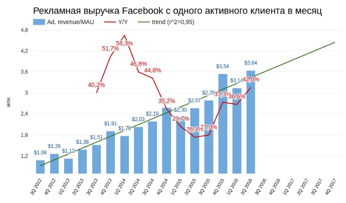 Facebook пробил потолок