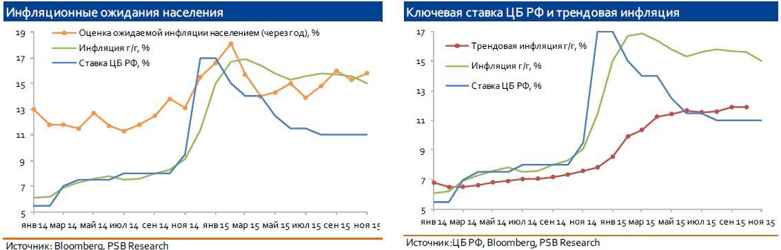 Заседание Банка России: причин сохранить ставку все больше