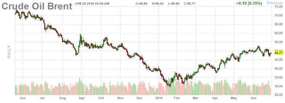 Эксперт министерства энергетики США: нефть может подорожать до $60 на фоне Brexit